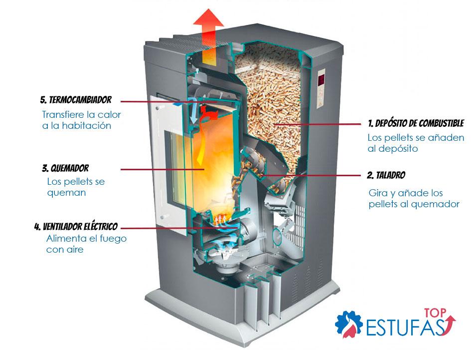 Mecanismo de funcionamiento de las estufas de pellets